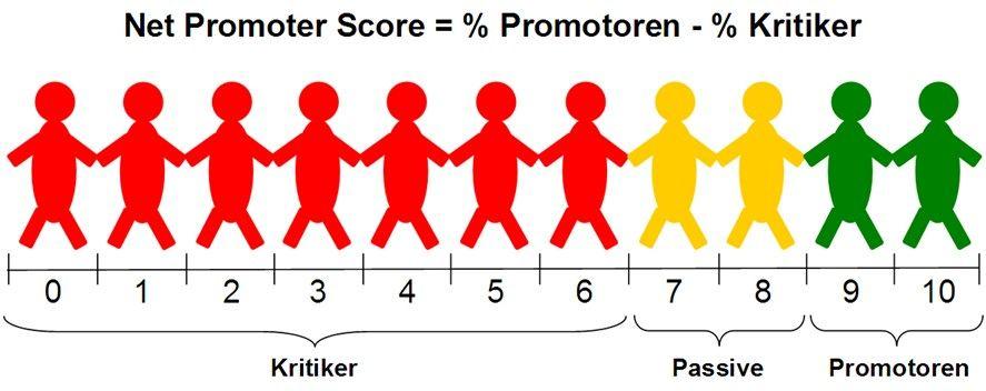 Customer Centricity - Net Promoter Score