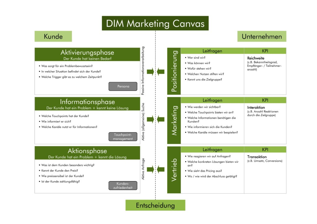 DIM Marketing Canvas
