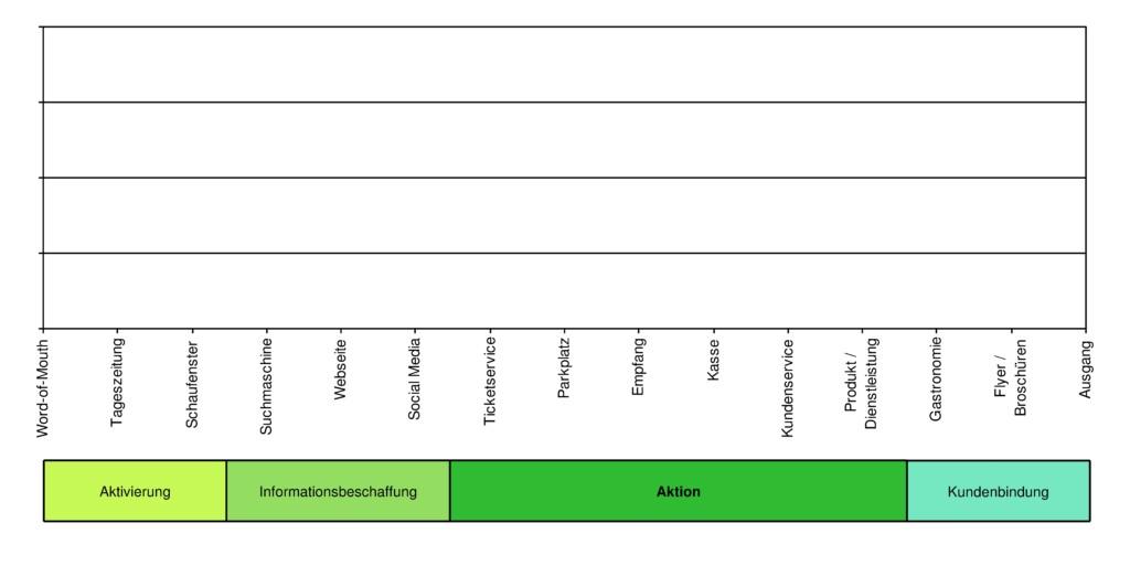 Kino-Beispiel: Phasen und die zugehörigen Touchpoints