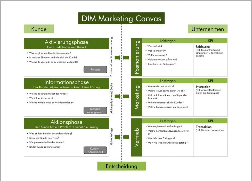 DIM Marketing Canvas IT-Marketing
