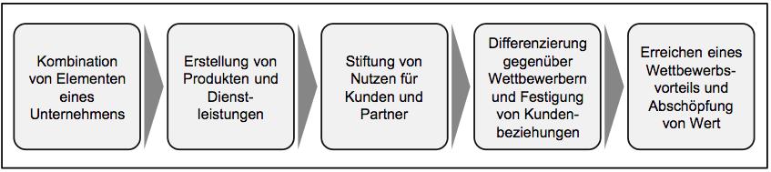 Geschäftsmodell Definitionen nach Schallmo