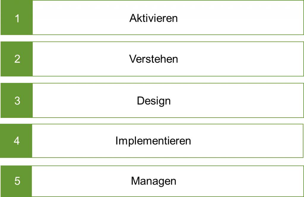 Geschäftsmodell: Schritte der Entwicklung
