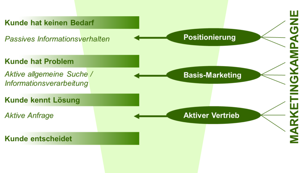 Marketingkampagne - SalesFunnel