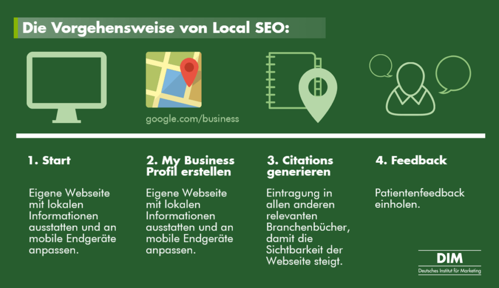 Praxismarketing: Local SEO Vorgehensweise