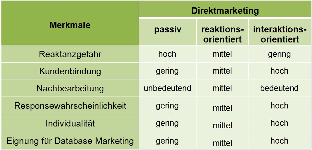 Direktmarketing Formen