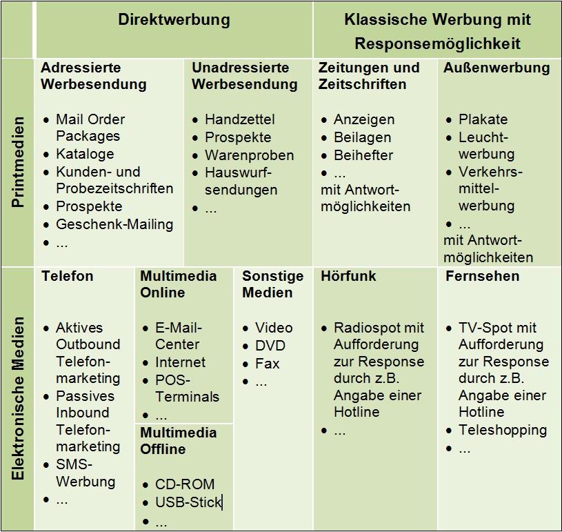 Direktmarketing Maßnahmen
