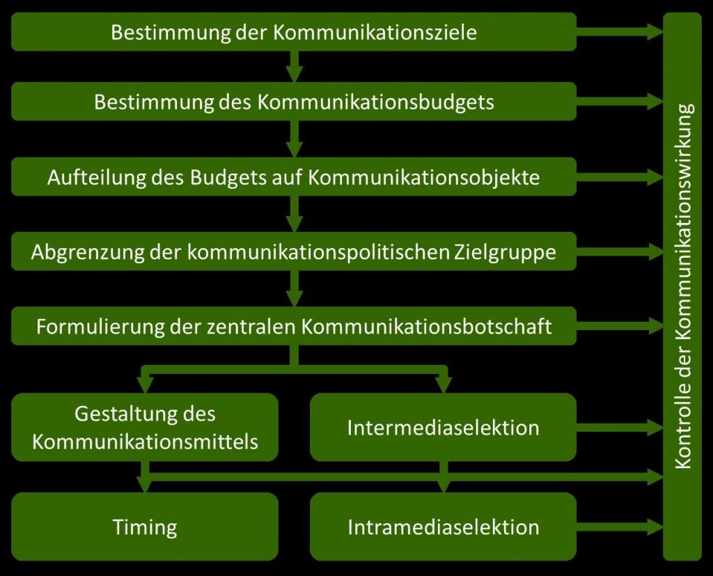 Kommunikationspolitik Entscheidungen