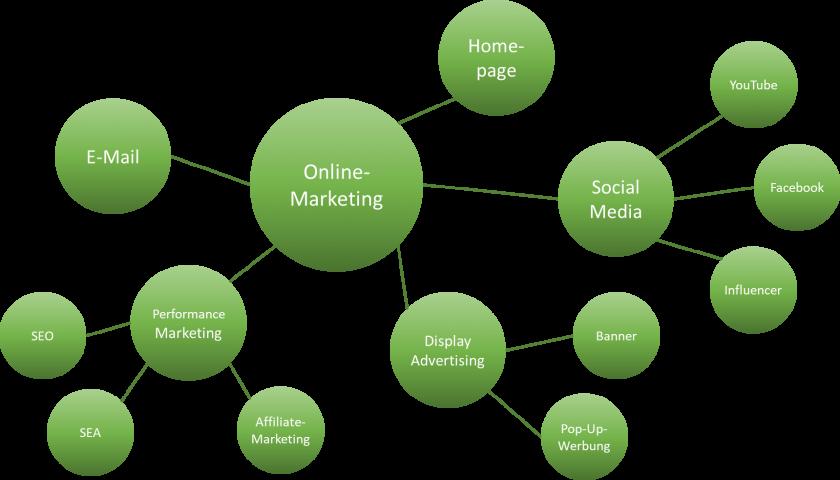 Instrumente der Online Werbung