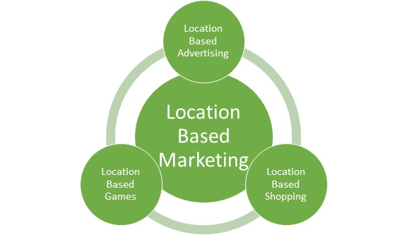 Mobile Marketing - Location Based Marketing