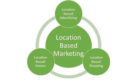 Mobile Marketing - Location Based Marketing