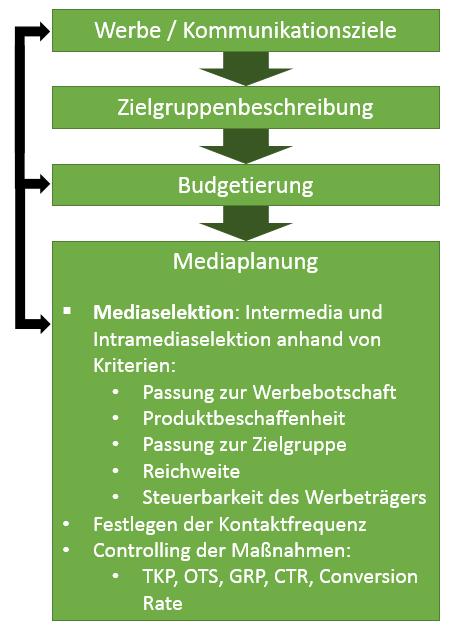 Mediaplanung Prozess