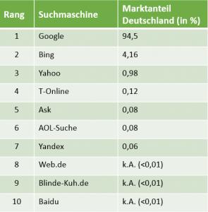 Top 10 Suchmaschinen