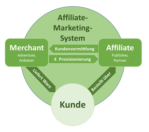 Affiliate Marketing System