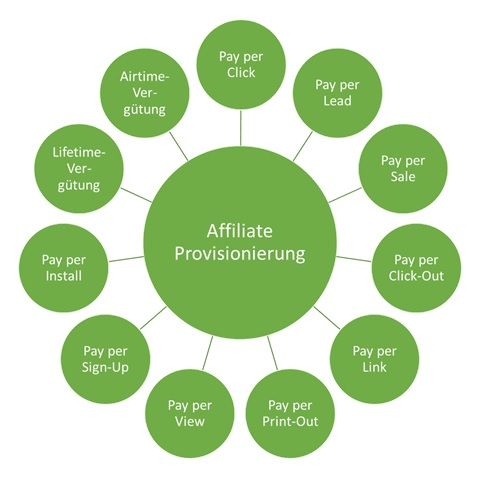 Affiliate Marketing Provisionierung