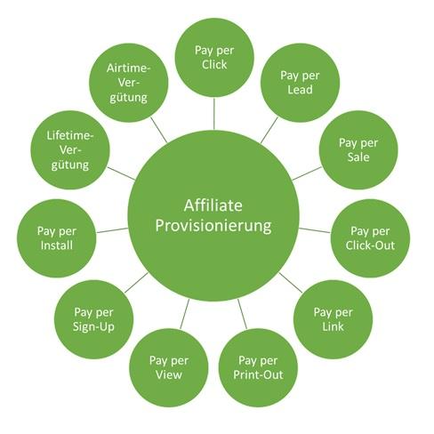 Affiliate Marketing Provisionierung