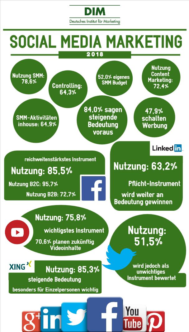Studie Social Media Marketing 2018 Infografik
