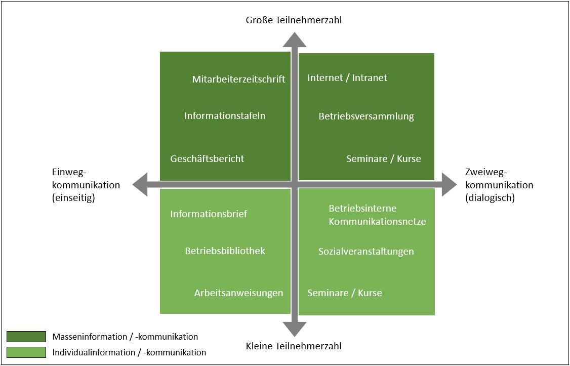 Interne Kommunikation - Instrumente
