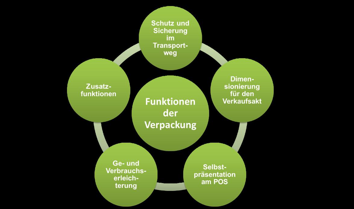 Verpackungsmarketing