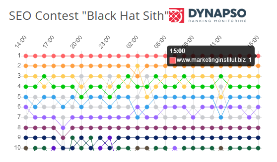 Ranking Black Hat Sith