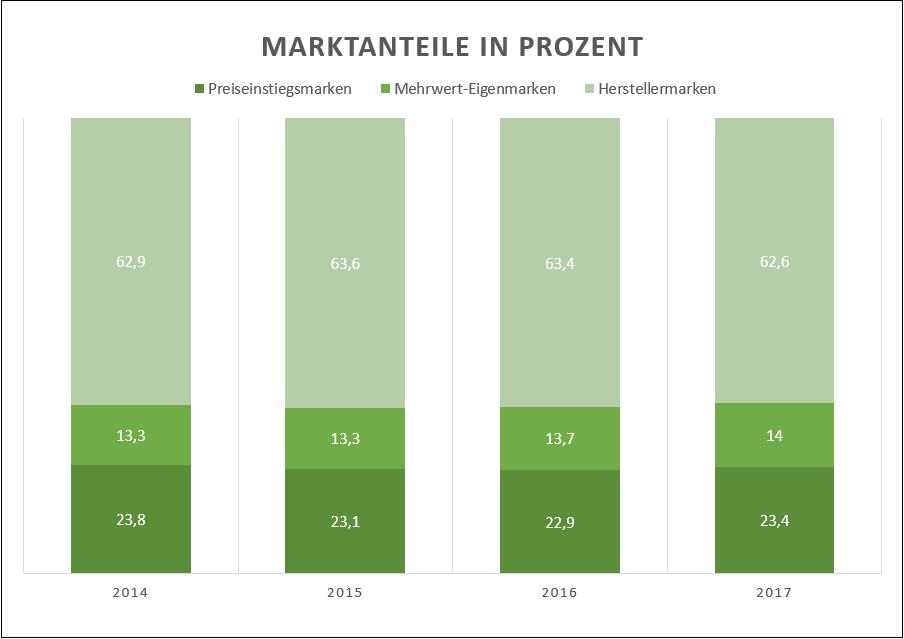 Marktanteile Eigenmarken und Herstellermarken