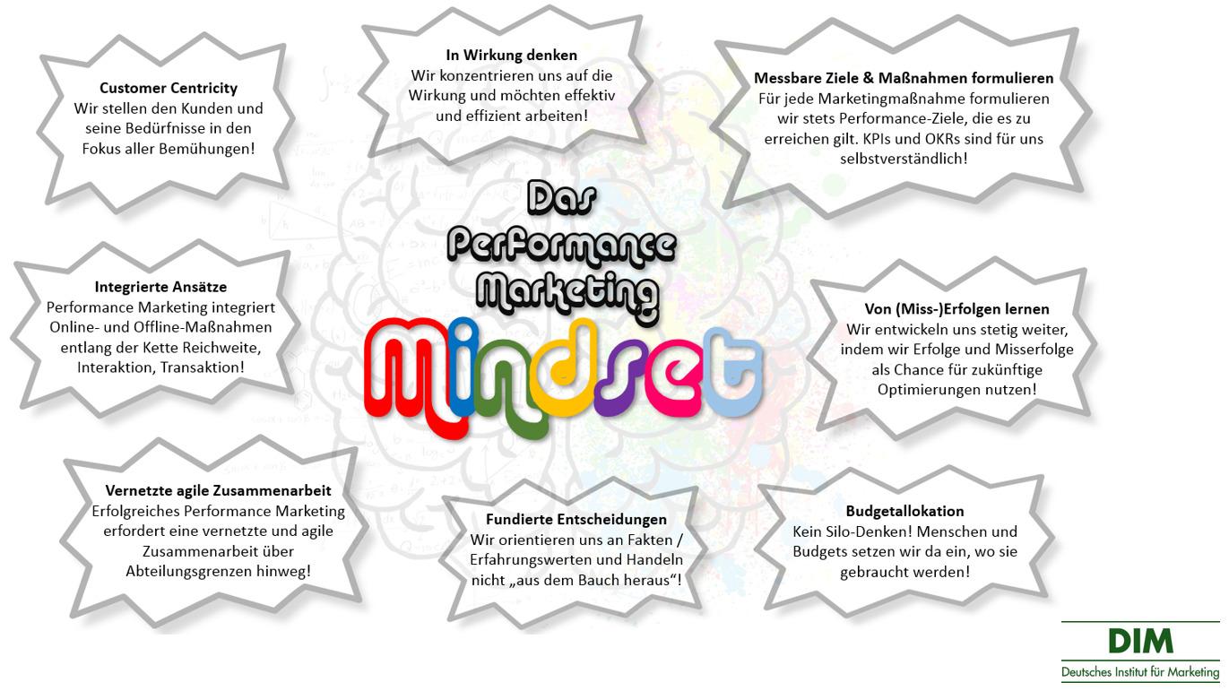 Performance Marketing Mindset