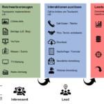 Leadmanagement: So machen Sie mehr aus Ihrem Unternehmen