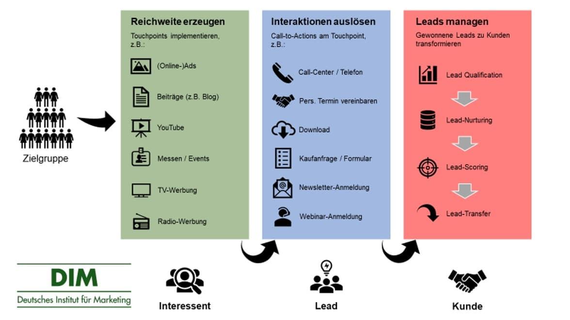Leadmanagement IT-Marketing