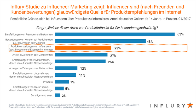 Grafik Influry Influencer Marketing