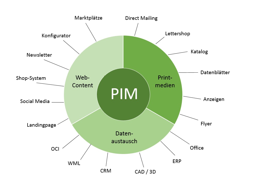 PIM Aufgaben