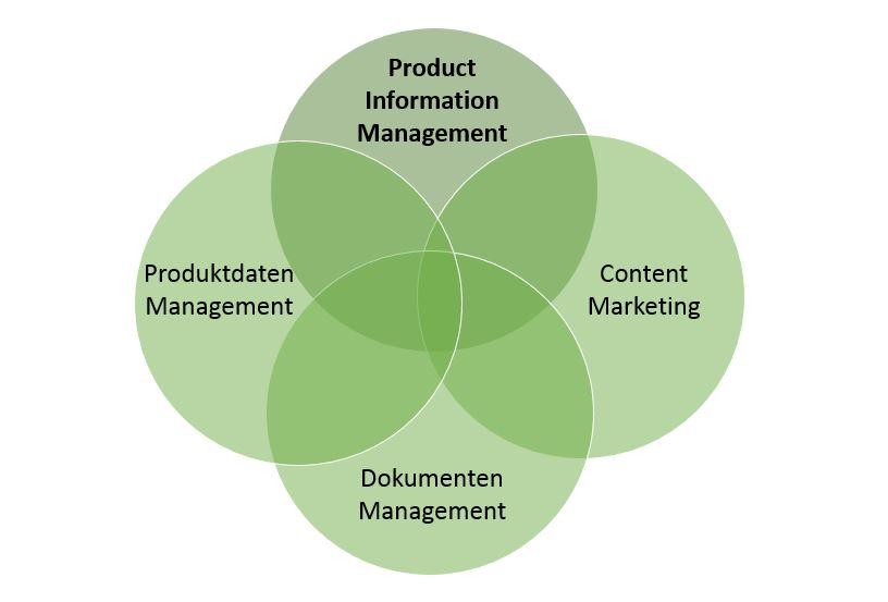 PIM: Enterprise Content Management