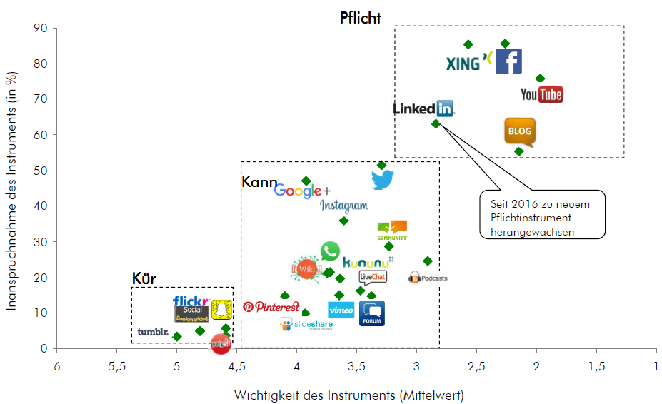 LinkedIn Marketing Grafik
