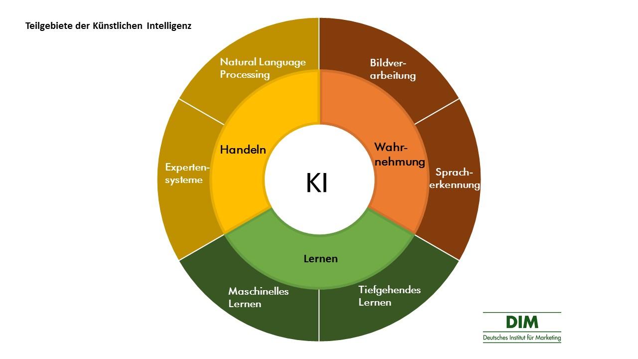 Teilgebiete der Künstlichen Intelligenz