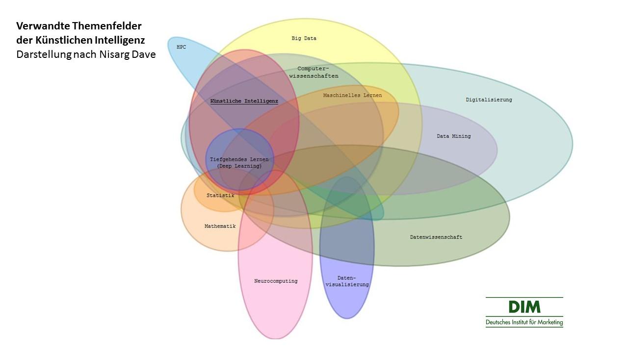 Verwandte Themenfelder der Künstlichen Intelligenz