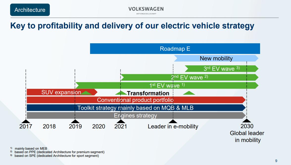 Elektro-Mobilität-Roadmap Volkswagen AG