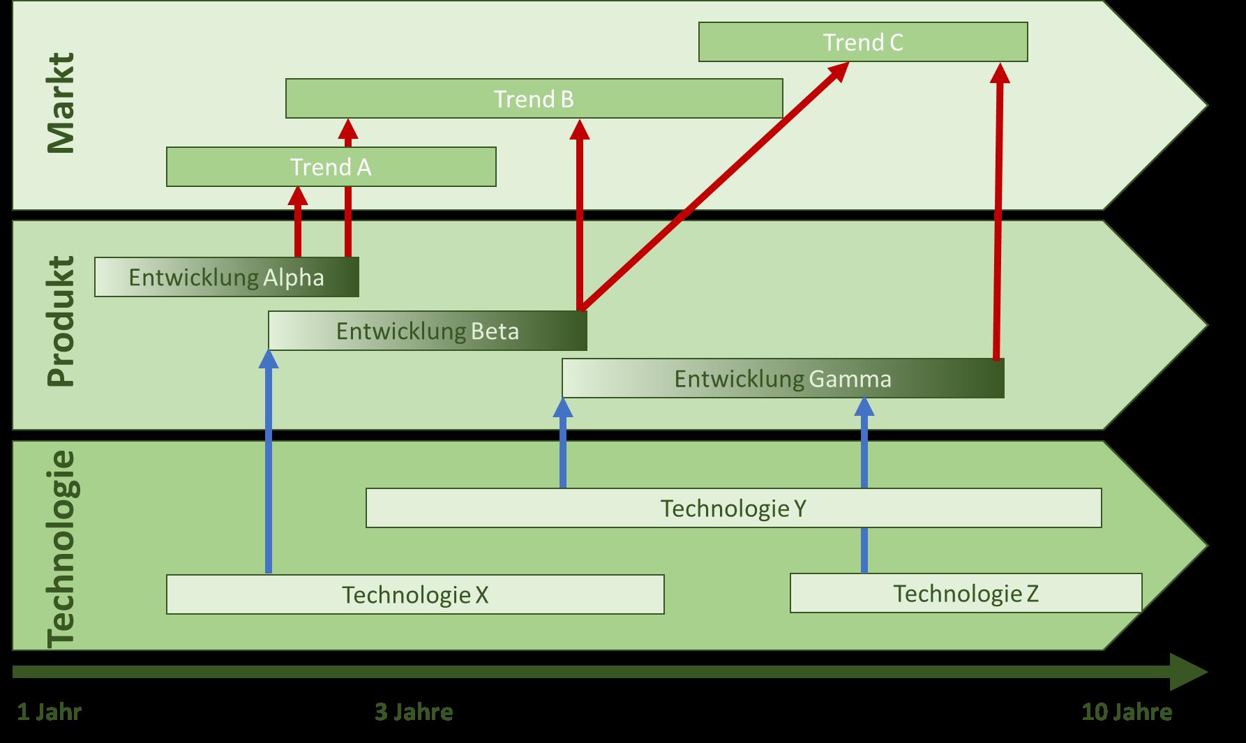 Erstellung einer Roadmap