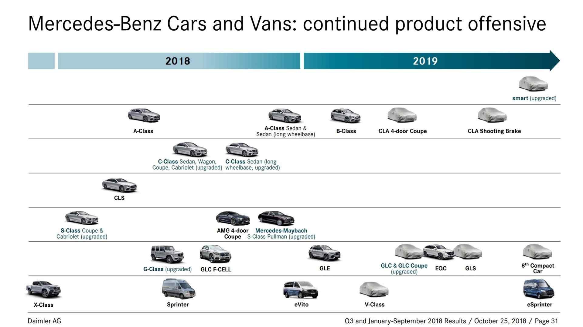 Produkt-Roadmap Daimler AG