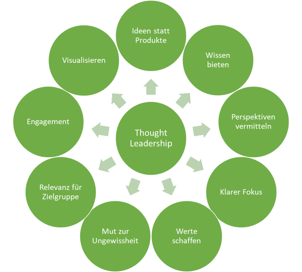Position des Thought Leadership