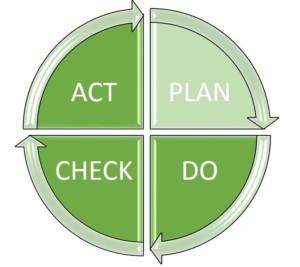 PDCA-Zyklus: Schritt 1 - Plan