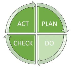 PDCA-Zyklus: Schritt 2 - Do