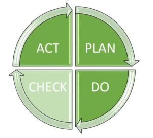 PDCA-Zyklus: Schritt 3 - Check