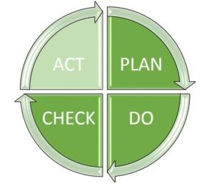 PDCA-Zyklus: Schritt 4 - Act