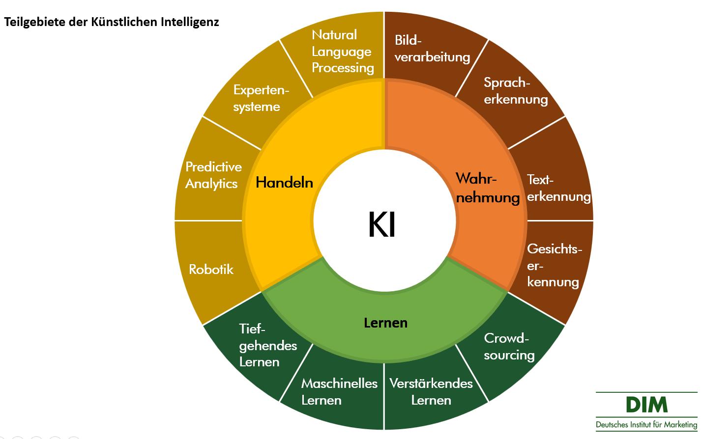 Künstliche Intelligenz - Teilgebiete