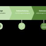 Kundenbefragung – wichtige Insights vom Kunden gewinnen