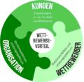 Positionierungsanalyse – Produkte und Marken erfolgreich positionieren