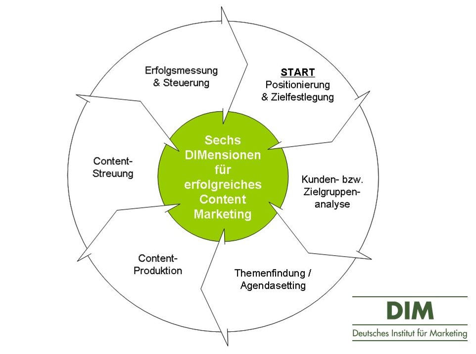 DIMensionen des Content Marketing