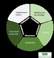 Das Product Backlog – Wie Sie Ihr agiles Projekt organisieren