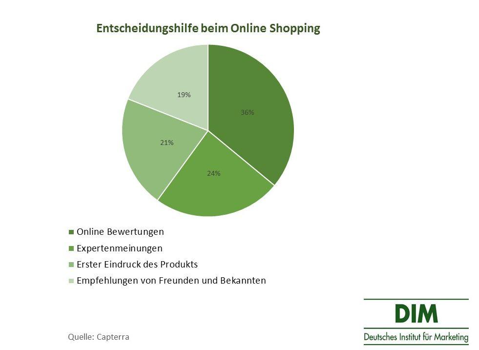 Produktbewertungen als Entscheidungshilfen Online Shopping