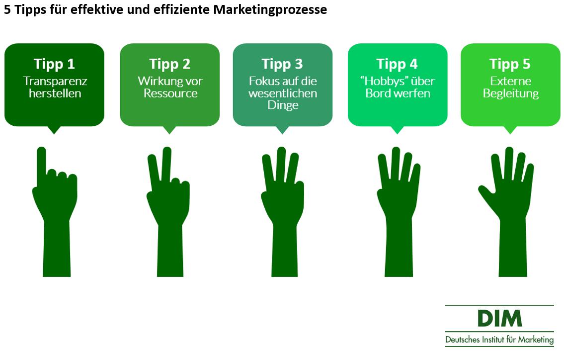 Marketingprozesse effektiv und effizient gestalten