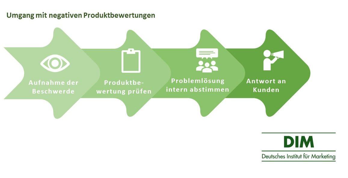 Umgang mit negativen Produktbewertungen