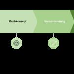 Fraud im Marketing: Revisionssicher Marketing strukturieren und steuern!
